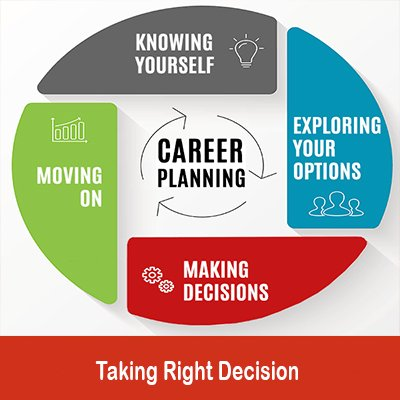 Plan your Career Accordingly